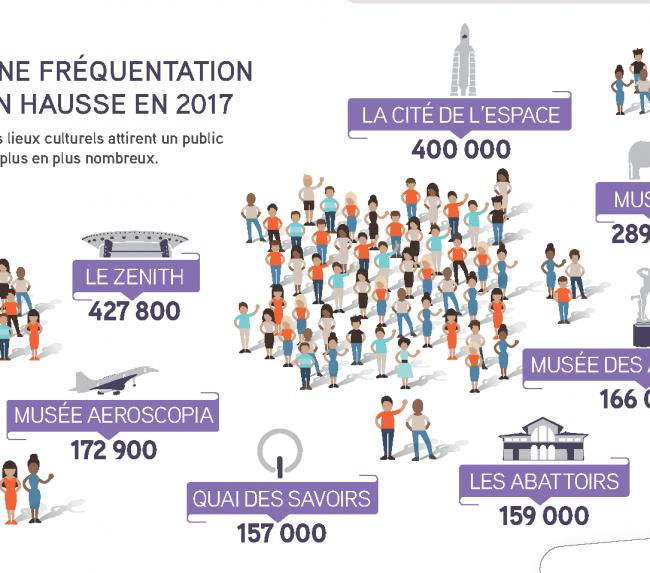 L'essor de la vie culturelle à Toulouse