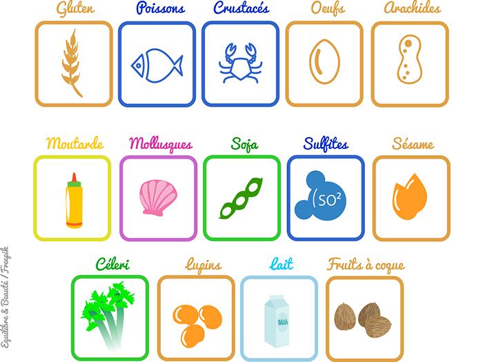 Allergènes et Plans d'Alimentation Individuels
